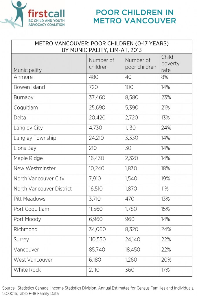 Metro Vancouver Municipalities Poor Children Chart