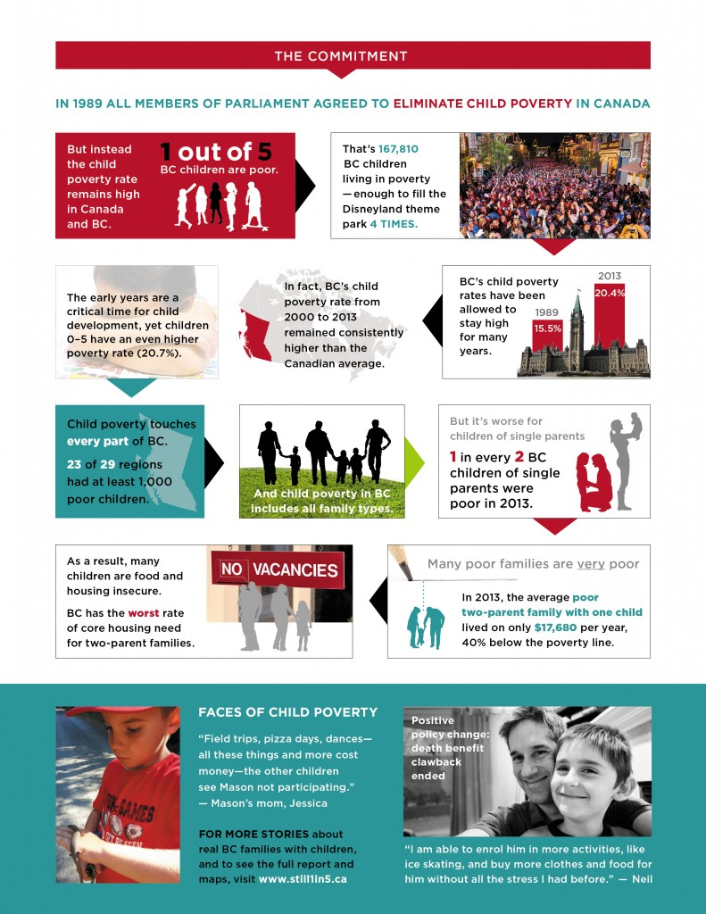 2015-BC-Child-Poverty-Report-Card-Summary-FirstCall-Page2-2015-11-1