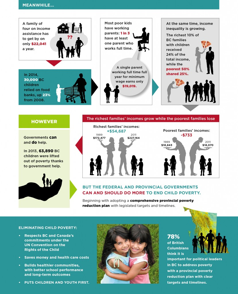 2015-BC-Child-Poverty-Report-Card-Summary-FirstCall-Page3-2015-11-1